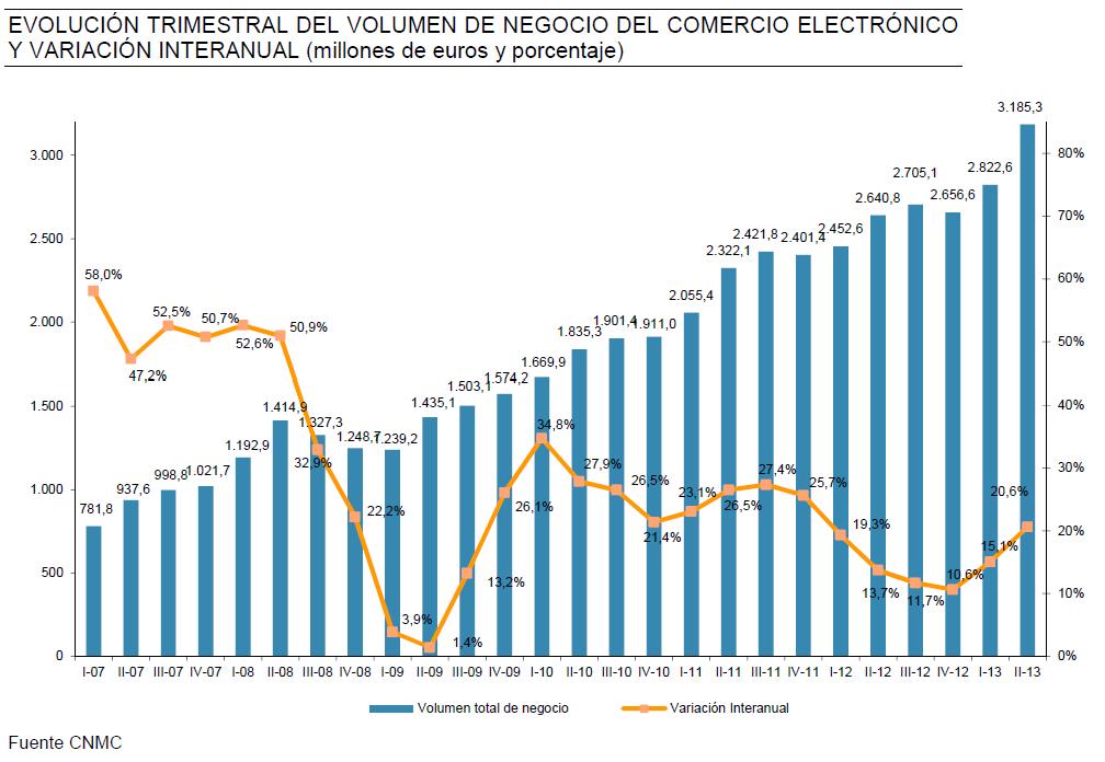 comercio electronico cnmc