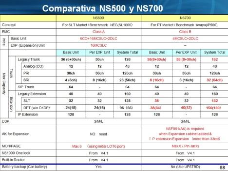 Comparativa NS500 con NS700