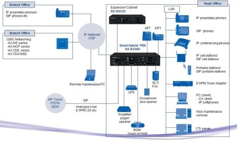 Diagrama de conexion entre sistemas de la NS500