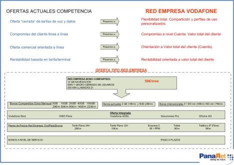 Red empresa Vodafone
